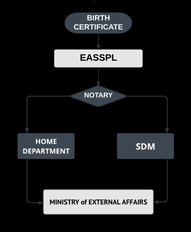 Birth certificate Apostille Process