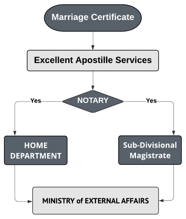 Apostille procedure for Marriage Certificate