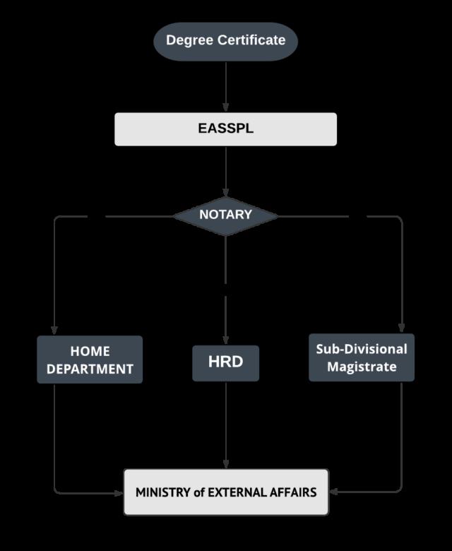 Apostille procedures for Degree Certificate